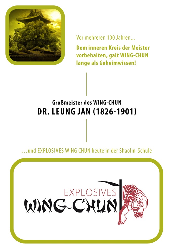 Explosives Wing Chun Tree of origin Shaolin School Munich